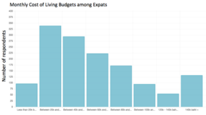 Thailand Expat Budgets